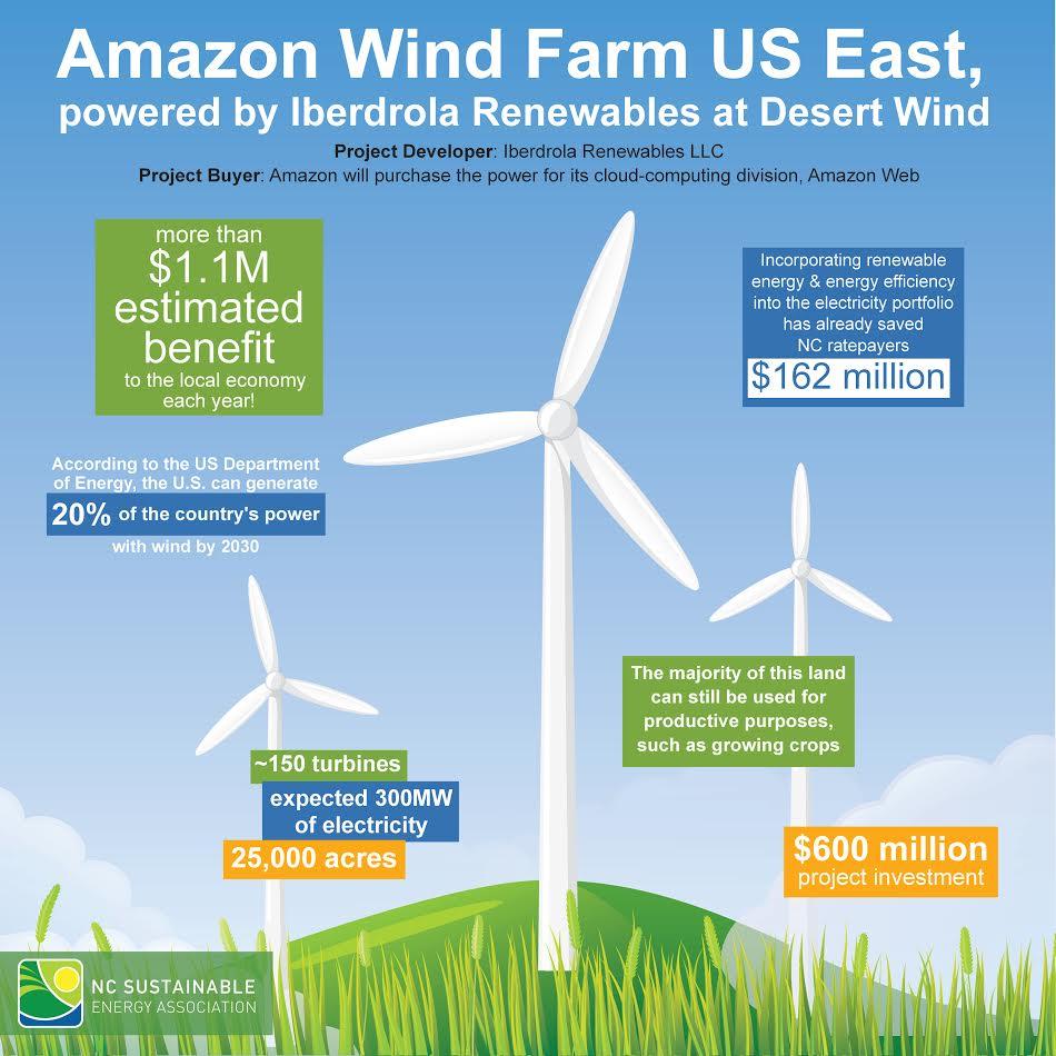 Amazon Wind Farm Fact Sheet Nc Sustainable Energy