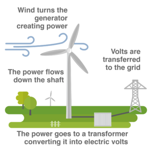 Turbines for Electricity