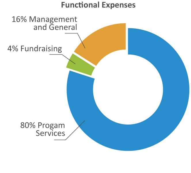 Funcation-Expenses-