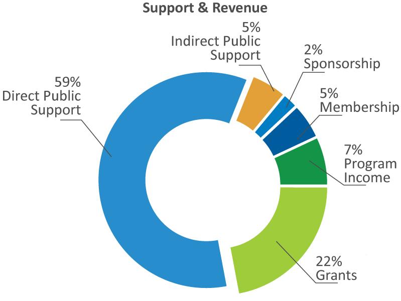 Support&Revenue