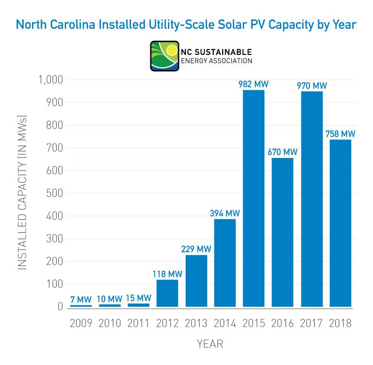 NCSEA_2018Census_Utility-Scale