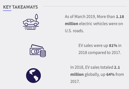 Do Electric Vehicles Save Money and Help the Environment?